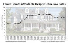 NAHB: Home Affordability by Quarter