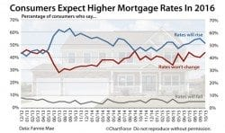 Fannie Mae: Consumers planning for higher mortgage rates in 2016 and higher home prices, too