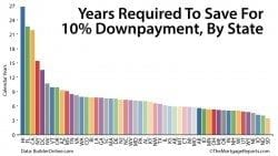 How long will it take you to save for a 10% downpayment?
