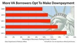 VA Loans: Even though 100% financing is available, VA home buyers opt to make downpayments