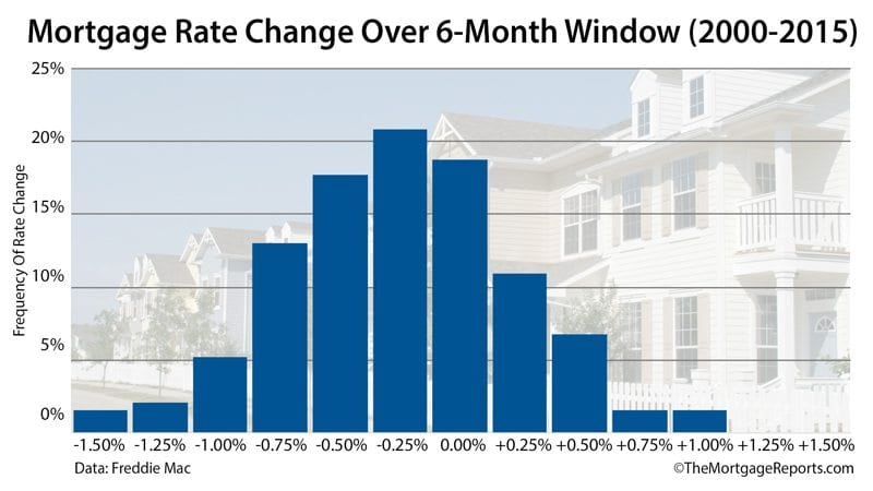 Mortgage rate changes over rolling 6-month periods (2000-2015)