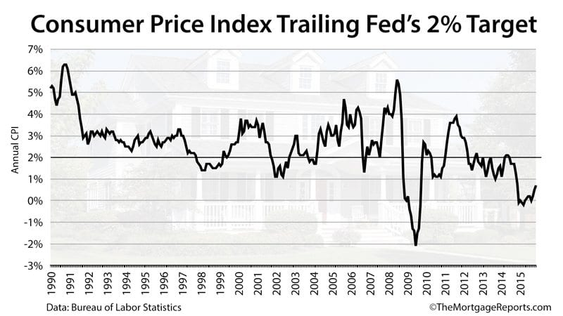 Consumer Price Index (CPI) from 1990-2015: Low inflation rates are good for low mortgage rates