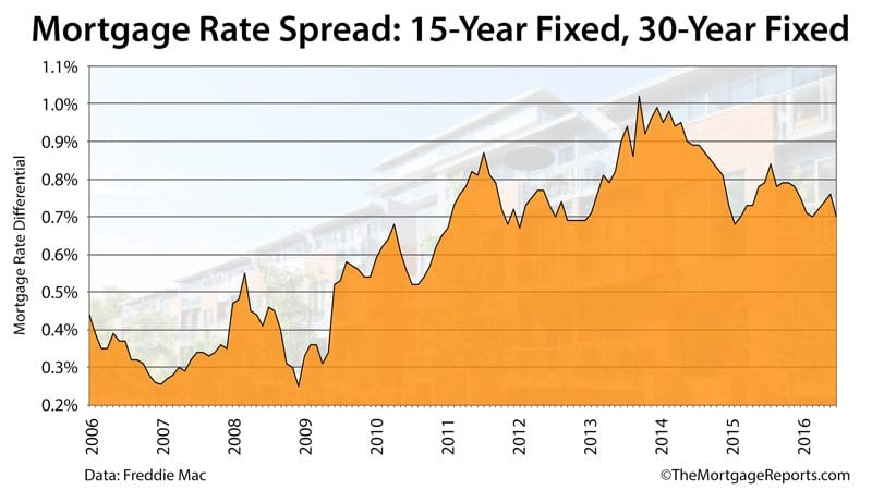 Freddie Mac: Mortgage rate spreads are shrinking between the 30-year fixed rate mortgage and the 15-year fixed-rate mortgage