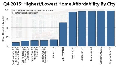 2016 Top 5 Most Unaffordable Cities In The United States