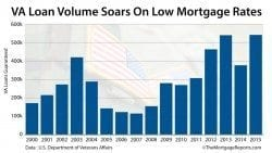 VA Home Loan Guaranty Program: Loan count 2000-2015