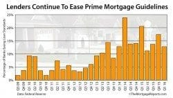 FRB Senior Loan Officer Survey: Banks loosening prime mortgage guidelines