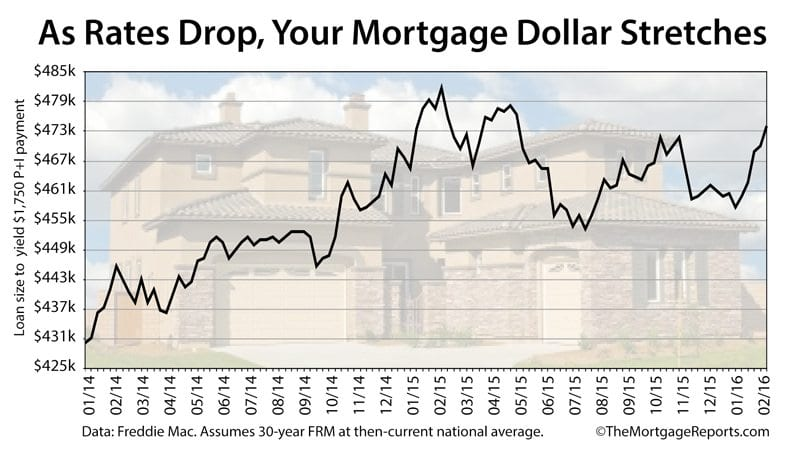 Low mortgage rates raise your home purchase price range