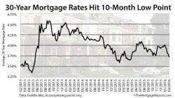 Freddie Mac: 30-year mortgage rates drop to 3.72%