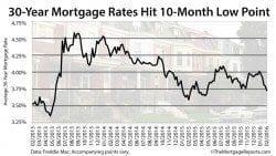 Freddie Mac: 30-year mortgage rates drop to 3.72%