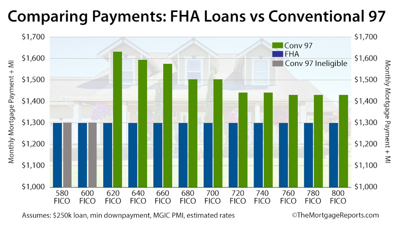 Conventional 97 vs FHA Comparing Payments