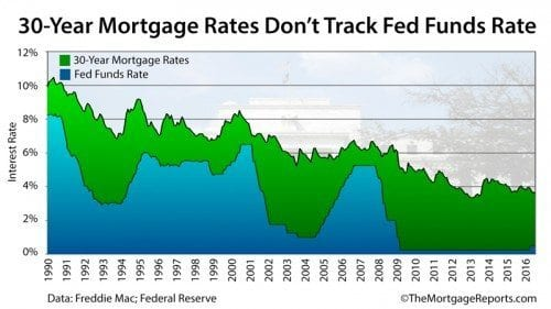 The Federal Reserve does not set mortgage rates