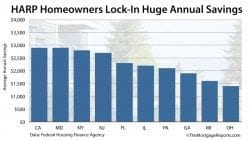 HARP Mortgage Refinance annual savings by state