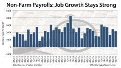 Non-Farm Payrolls: March jobs report shoes 215,000 new new jobs, 5.0% unemployment rate