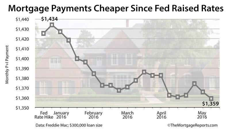 Mortgage payments get cheaper, even as the Federal Reserve raises rates