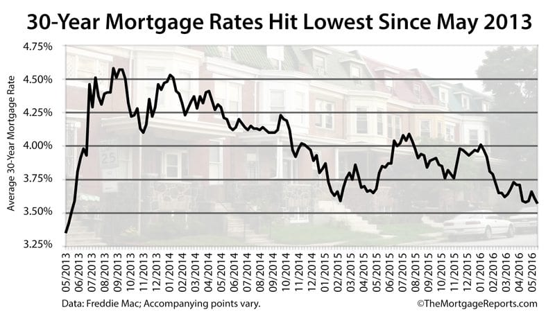 Freddie Mac: Mortgage rates hit 3.57%, the lowest since May 2013