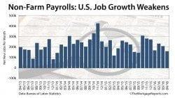 Non-Farm Payrolls: 160k net new jobs added in April 2016