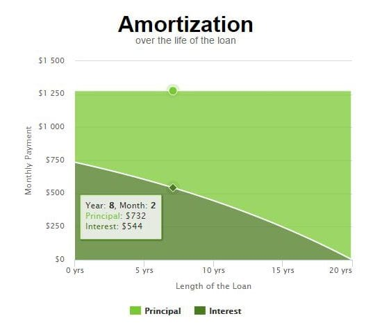 Mortgage Calculator Amortization