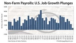 Non-farm payrolls: May jobs report is the weakest in 3 years