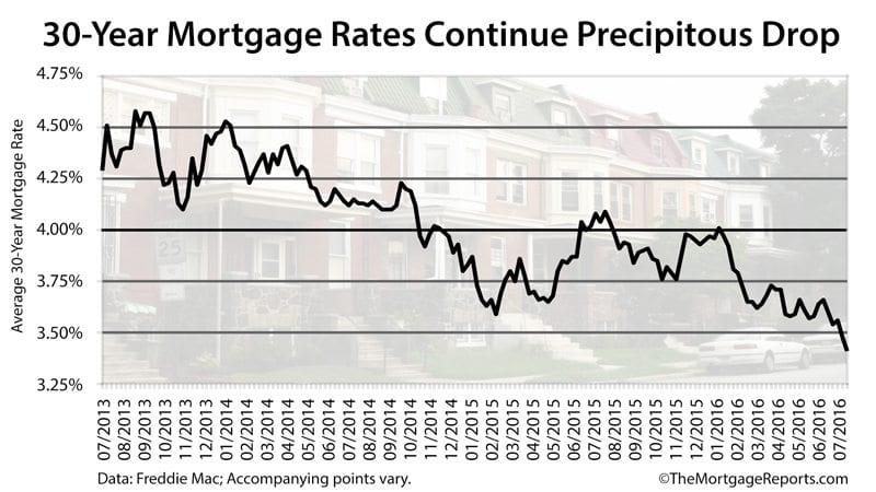 Freddie Mac: 30-year mortgage rates hit 3.41% percent, a 167-week record