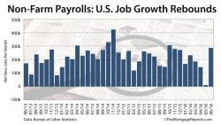 Non-Farm Payrolls: June report pushes mortgage rates even lower