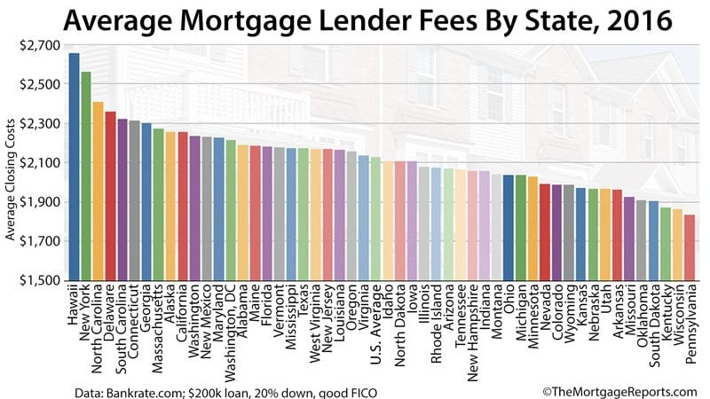Mortgage Loan Closing Costs, Listed By State