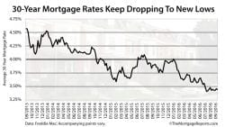 Freddie Mac: 30-year mortgage rates drop 2 basis points (0.02%) to reach 3.44% on average
