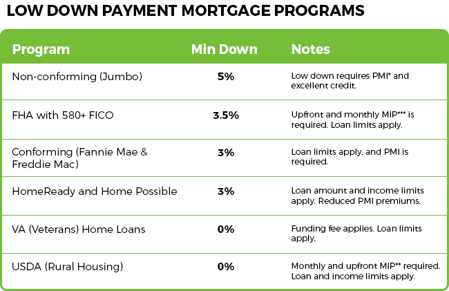 Low Down Payment Mortgage Programs Chart