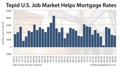 September Non-Farm Payrolls Report And Mortgage Rates