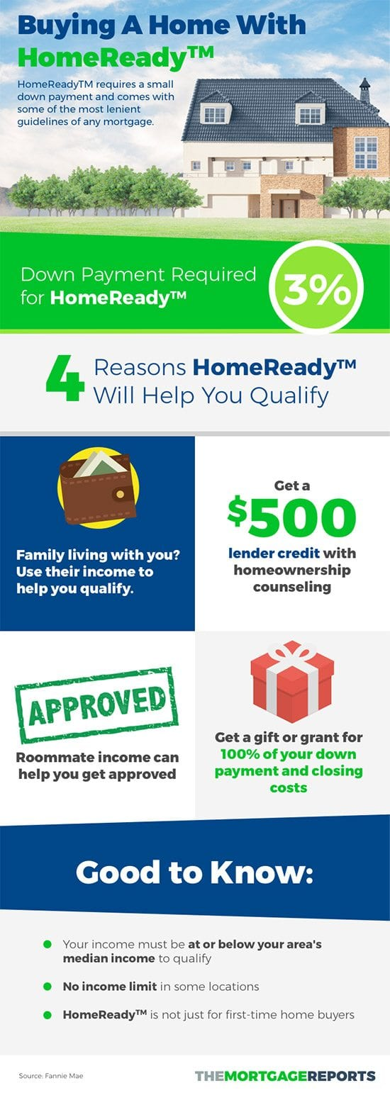 HomeReady By Fannie Mae - 3% Down Infographic