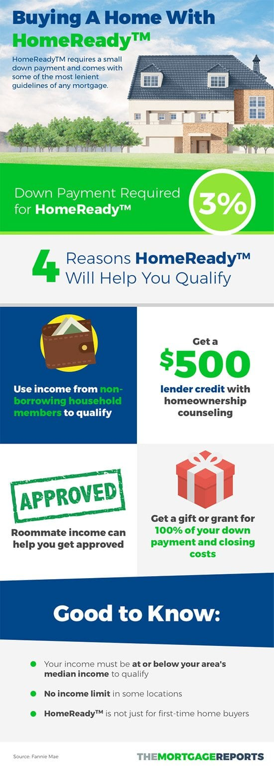 HomeReady Mortgage Infographic from The Mortgage Reports