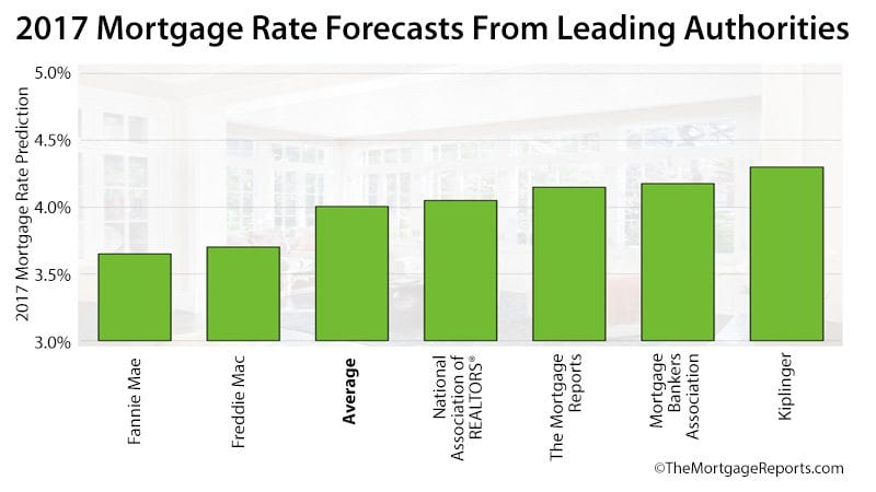 6 Leading Mortgage Rate Forecasts For 2017