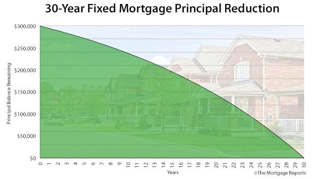 How Often Can I Refinance My Mortgage Mortgage Rates Mortgage