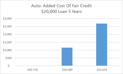 Loans For Fair Credit >> What S A Fair Credit Score And What S It Worth To Increase It