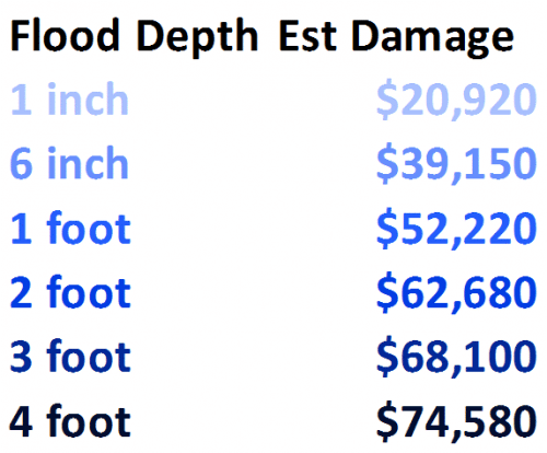 flood damage cost