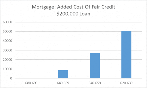 fair credit mortgage costs