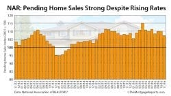 NAR Pending Home Sales November 2016