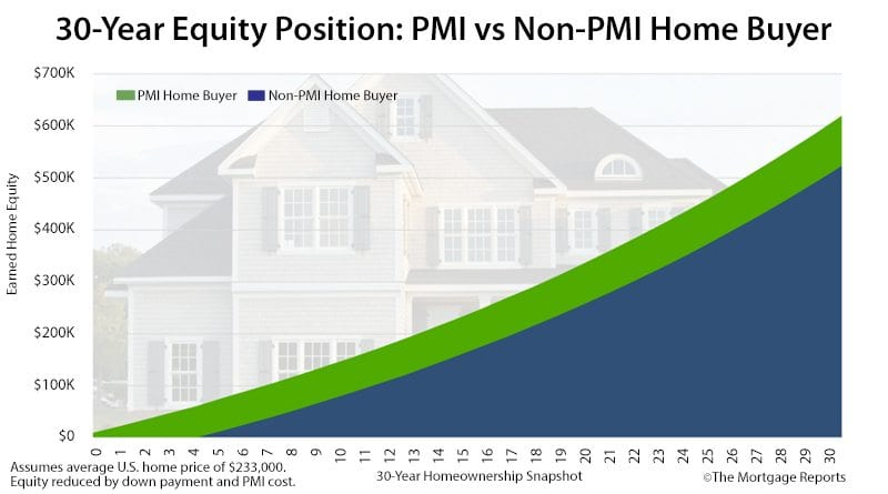 PMI Comparison Of Equity Position