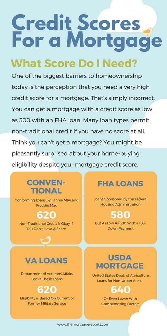 Minimum Credit FICO Score For A Mortgage | The Mortgage Reports