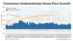 Fannie Mae Housing Survey Home Prices December 2016