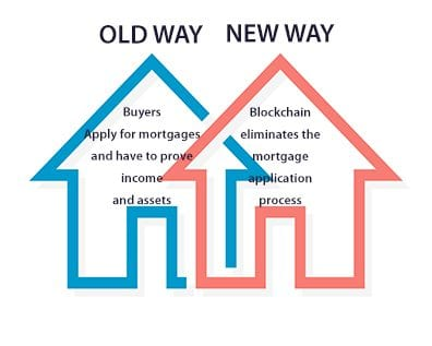 BLOCKCHAIN MORTGAGE APPLICATION