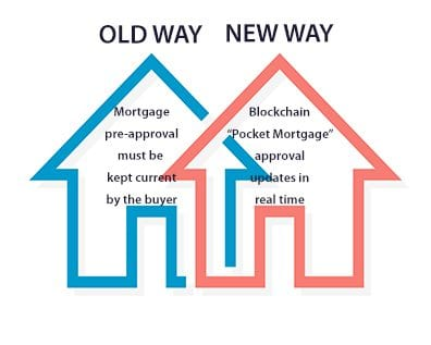 BLOCKCHAIN MORTGAGE APPROVAL