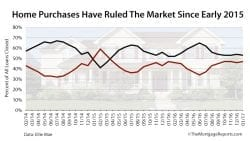 Home Purchases Dominate Market For Nearly 2 Years Ellie Mae