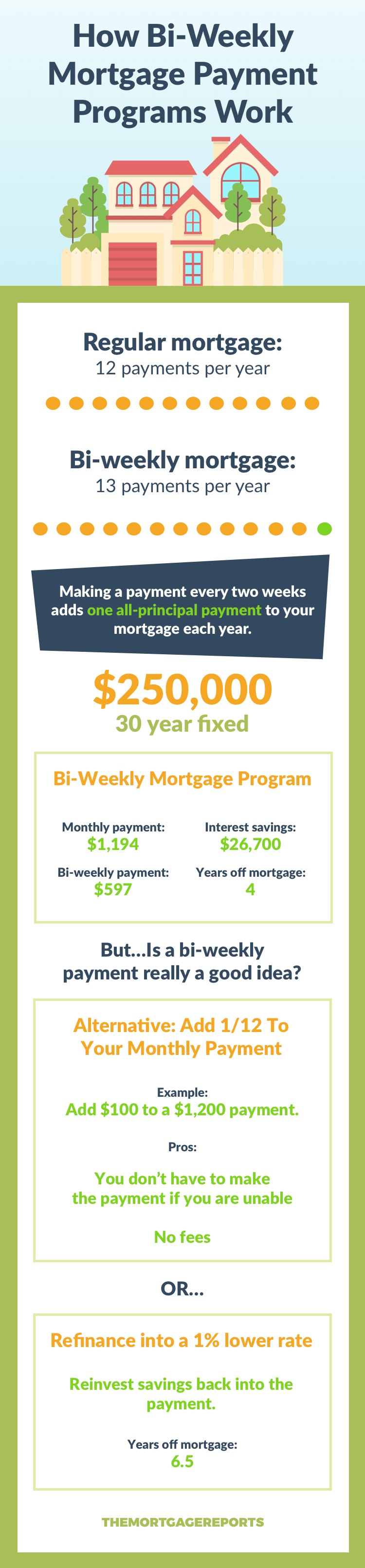 Bi-Weekly Mortgage Payment Infographic
