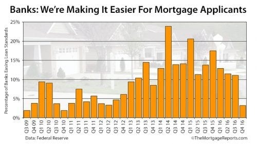 Mortgage Lenders Are Loosening Credit Standards Rapidly