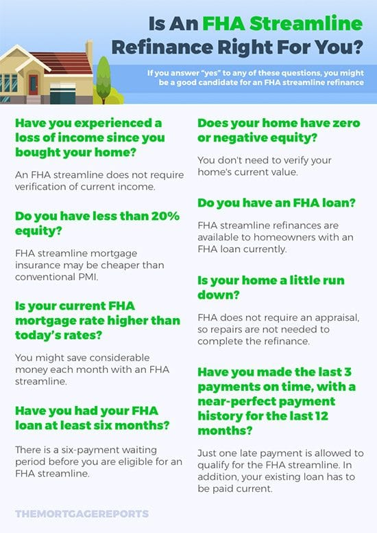 Is An FHA Streamline Refinance Right For You - Infographic | The Mortgage Reports
