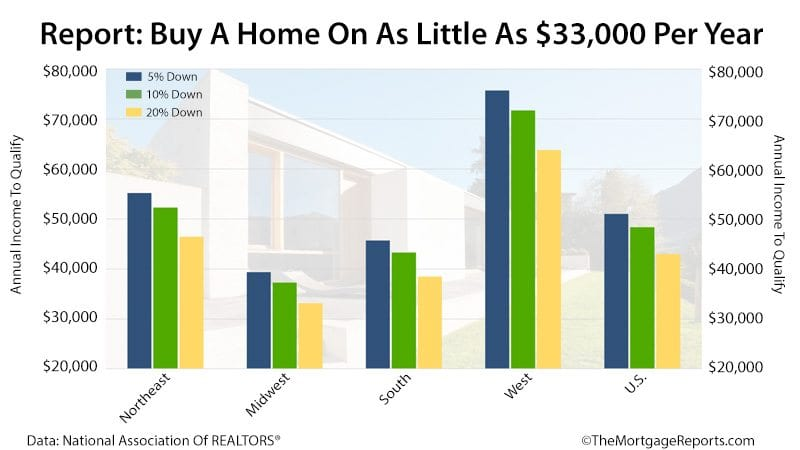 NAR Study Low Income Home Buyers And Programs 2016 Q4