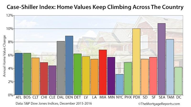 Case Shiller Home Price Appreciation December 2016
