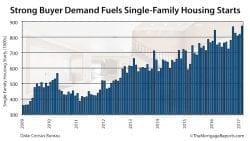 Census Bureau Housing Starts 2017-02