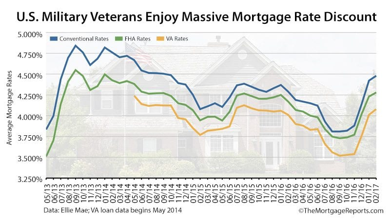 Ellie Mae Mortgage Rates Conv FHA VA February 2017