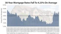 Mortgage Rates Survey Freddie Mac March 23 2017